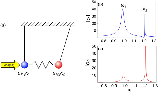 (Color online) Resonances of parametrically driven coupled oscillators. (a) Schematic view of two coupled damped oscillators with a driving force applied to one of them; (b) the resonant dependence of the amplitude of the forced oscillator