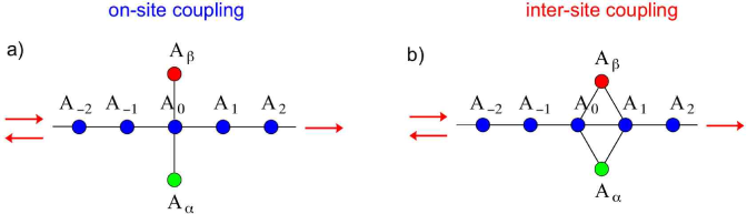(Color online) Two types of the geometries of a photonic-crystal waveguide side coupled to two nonlinear optical resonators. Light transmission and bistability are qualitatively different for (a) on-site and (b) inter-site locations of the resonator along the waveguide. Adapted from