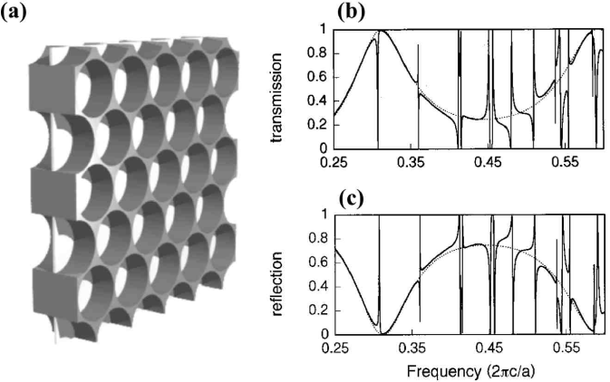 Light scattering by photonic crystal slabs. (a) Geometry of the photonic-crystal film. (b) Transmission and (c) reflection spectra. The solid lines are for the photonic crystal structure, and the dashed lines are for a uniform dielectric slab with a frequency-dependent dielectric constant. Adapted from