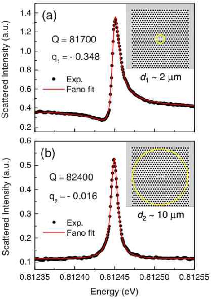 (Color online) Measured scattering spectra (dots) and fitting by the Fano fromula (solid lines) of a photonic crystal nanocavity for two different excitation conditions: (a) a tightly focused, and (b) a slightly defocused laser beam of diameters
