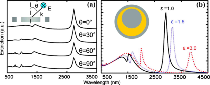 (Color online) A metallic nanostructure consisting of a disk inside a thin ring supports superradiant and very narrow subradiant modes. Symmetry breaking in this structure enables a coupling between plasmon modes of differing multipolar order, resulting in a tunable Fano resonance: (a) extinction spectra as a function of incident angle