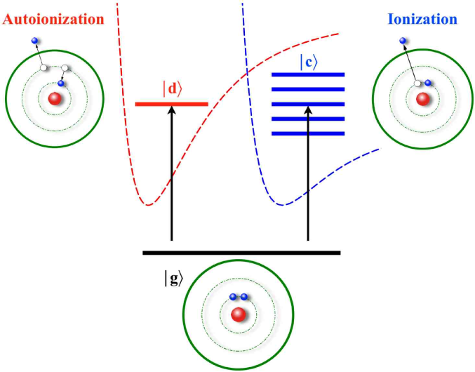 (Color online) Fano resonance as a quantum interference of two processes - direct ionization of a deep inner-shell electron and autoionization of two excited electrons followed by the Auger effect. This process can be represented as a transition from the ground state of an atom