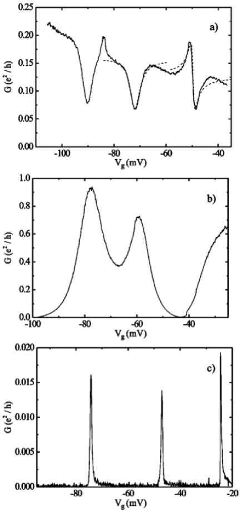 Conductance versus gate voltage. Comparison of conductance measurements in the (a) Fano regime, (b) intermediate regime, and (c) Coulomb blockade regime. From (c) to (a) the lead-dot coupling increases. Fits to the Fano formula (