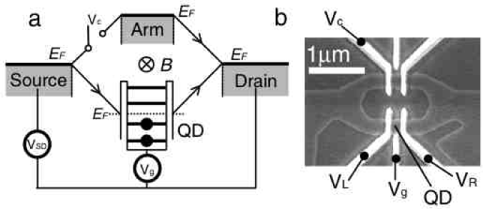 An Aharonov-Bohm ring with an embedded QD in one of its arms. (a) Schematic representation of the experimental setup. (b) Scanning electron micrograph of the fabricated device. From