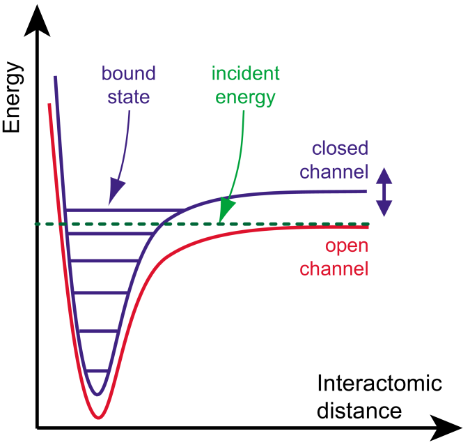 (Color online) The two-channel model for a Feshbach resonance. Atoms which are prepared in the open channel, undergo a collision at low incident energy. In the course of the collision, the open channel is coupled to the closed channel. When a bound state of the closed channel has an energy close to zero, a scattering resonance occurs. From