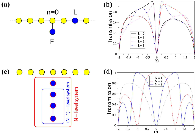 (Color online) Variations of the Fano-Anderson model. (a) Schematic view of the Fano-Anderson model with an additional defect in the chain. (b) Transmission coefficient for different distances between the Fano site and the additional defect for parameters