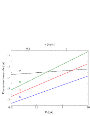 Precession timescale from the mass (