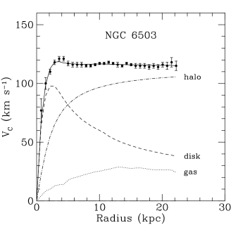 Rotation curve of NGC 6503. The dotted, dashed and dash-dotted lines are the contributions of gas, disk and dark matter, respectively. From Ref.