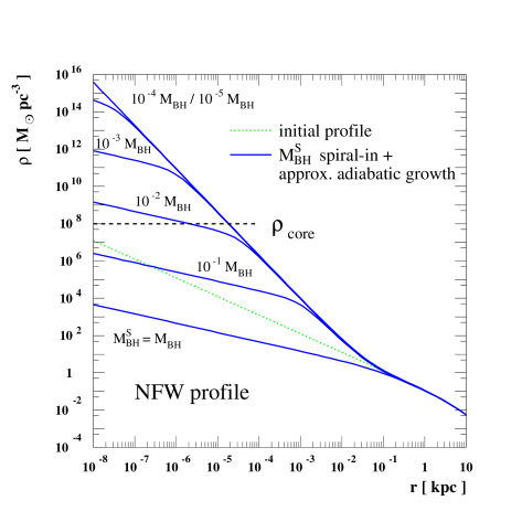 Modification of an NFW profile due to the off-center formation of a black-hole seed of mass