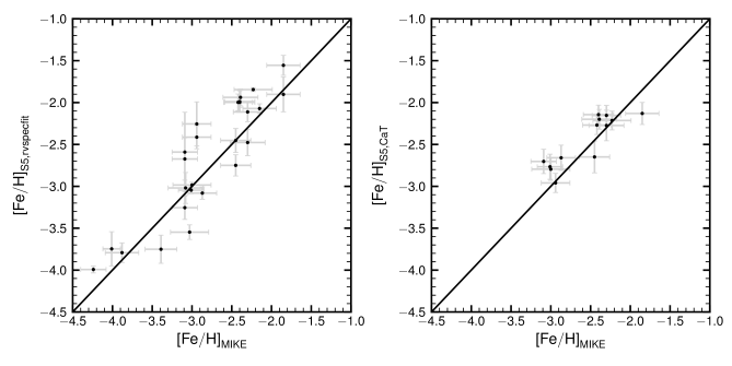 Comparison of the metallicities from AAT observations with MIKE spectroscopy for a subset of stream member stars and extreme metal-poor candidate stars. The left and right panels shows the AAT metallicities derived from