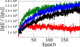 Evolution of various metrics that quantify conditioning of the loss surface for SimpleCNN with with batch normalization layers (SimpleCNN-BN), for different batch sizes.