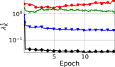 The effect of changing the learning rate on various metrics (see text for details) for SimpleCNN with and without batch normalization layers (SimpleCNN-BN and SimpleCNN).