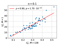 Pearson correlation between