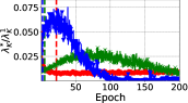 Results of experiment using the MLP model on the FashionMNIST dataset for different learning rates. From left to right: