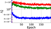 The variance reduction and the pre-conditioning effect for SimpleCNN trained using SGD with momentum. From left to right: