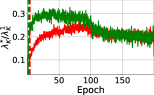 The variance reduction and the pre-conditioning effect for SimpleCNN trained using SGD with learning rate schedule. From left to right: