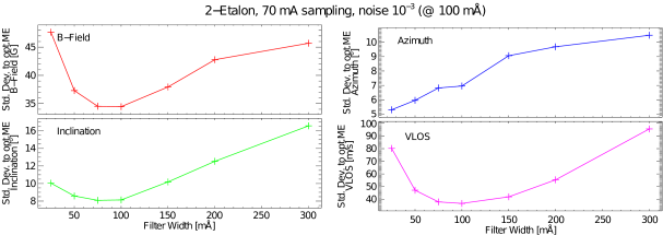 Effect of spectral resolution in the accuracy of a Milne-Eddington inversion, using 5 spectral points. Courtesy: A. Lagg.