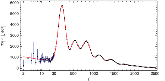 CMB temperature fluctuation power spectrum as a function of the multiple moment