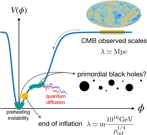 Sketch of an inflationary potential leading to primordial black holes. Inflation starts from large values of