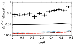 The cross sections as a function of