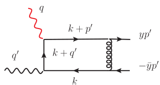 The graphical interpretation of the toy integral in Eq.(