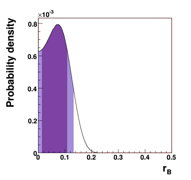 Bayesian posterior probability density function for