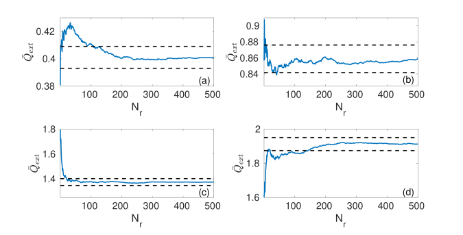as a function of number of realizations of an aggregate with