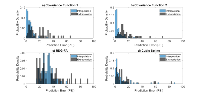 Comparison of prediction errors of the methods applied.