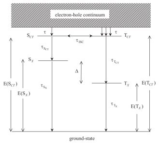 The energy level diagram of the quasi-degenerate singlet and triplet charge-transfer excitons (denoted by