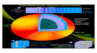 The left-hand panel depicts what is believed to be an accurate rendition of the fascinating structure and exotic phases that exist in a neutron star (courtesy of Dany Page). On the right-hand panel we display the assumed composition of the crust of a neutron star—from a crystalline lattice of exotic neutron-rich nuclei to the emergence of the nuclear-pasta phase (courtesy of Sanjay Reddy).