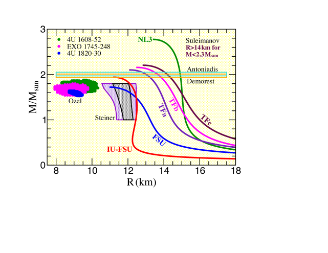 Predictions for the mass-vs-radius relation for a variety of relativistic models of the EOS