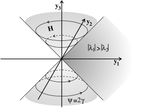 Embedding of the reduced gauge fixing surface