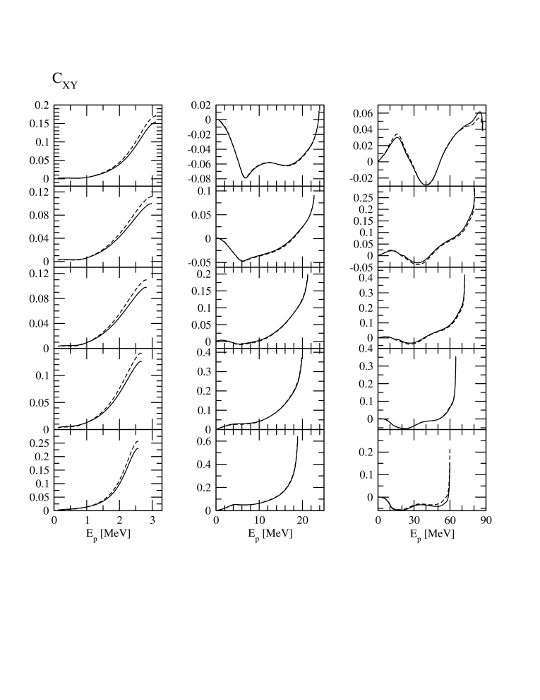 The spin correlation coefficients