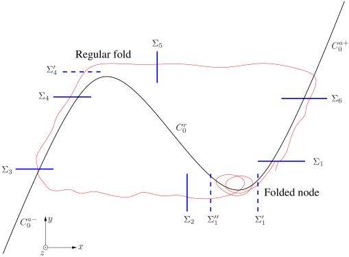 Sketch illustrating the definition of the different sections. The horizontal coordinate is