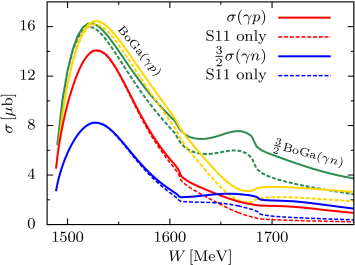 (Color online.) The total cross-sections for