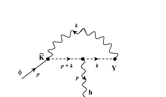 Diagrams corresponding to the third term in the right hand side of Eq.(33). They are obtained from tree diagrams as shown in Fig.4.