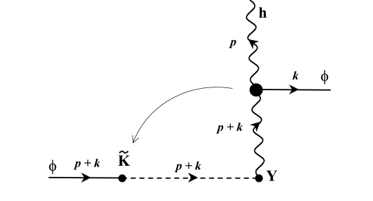 The tree diagrams from which the one-loop diagrams of Fig.3 are formed by confluence of vertices, shown by the long arrows.