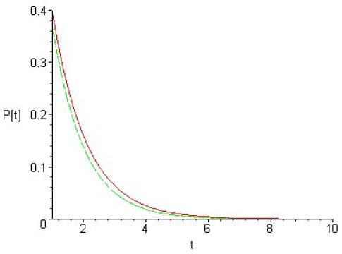 Plot on the vertical axis, commonly named