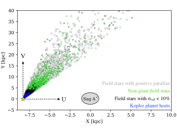 Face-on view of galactocentric X-Y positions for the stars in our cross matched catalog. Different colors correspond to different steps in our sample selection process. Grey points show all stars in our cross-matched catalog with physical astrometric values. Green points show that same data with giants removed. Black points show stars with total velocity errors <10%; these are the members of our
