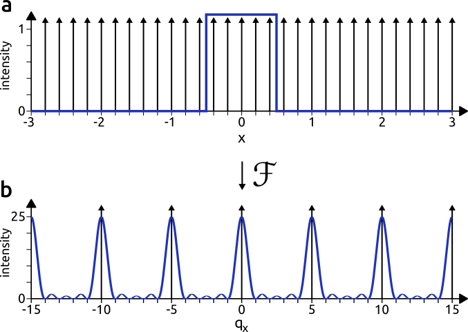 Light intensity profiles at near (a) and far (b) fields, for