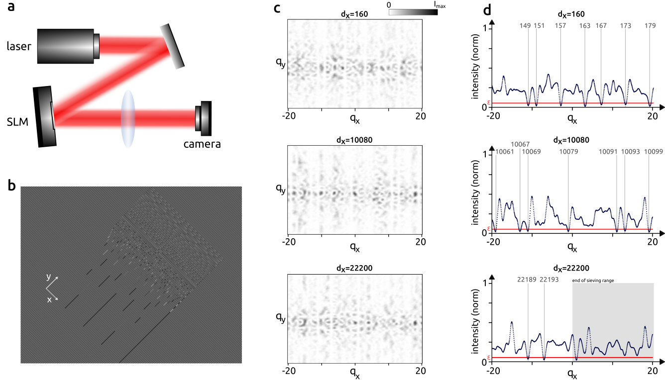 Experimental implementation of the optical prime sieve. a) Scheme of the experiment. b) Phase mask hologram as displayed on the SLM screen. c) Far field intensity images as acquired by the camera for different displacement grating slopes