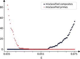 Number of misclassified primes (red squares) and composites (blue dots) within the measured sieving range