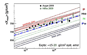One recent UHECR AUGER slant depth and composition derived by air shower feature; note the best fit of He on most of the highest UHECR events combining both Hires and AUGER results