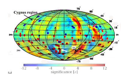 The AUGER 2010 UHECR (red) and Hires (blue) event map in celestial coordinate on recent (2010) TeV diffused CR map (ARGO-Milagro-ICECUBE) and labels. See