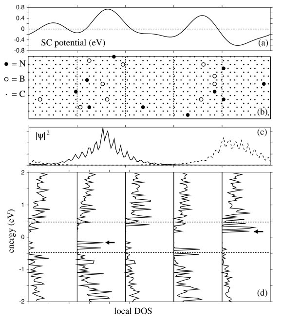 SCTB results for sample A, an (8,0) nanotube randomly doped with 10 each nitrogen and boron atoms per supercell of length 7.7 nm (overall doping level 3.5%). The horizontal direction in all figures corresponds to the axial direction. (a) Azimuthally averaged self-consistent potential. (b) The doping pattern in the unit cell cut open and laid flat. (c) Axial probability density profiles of deep donor and acceptor states (marked by arrows in the DOS plots). (d) Total densities of states for the corresponding slices indicated by dashed lines in panel (b). Dashed lines show the gap edges of an undoped (8,0) nanotube (centered at zero).