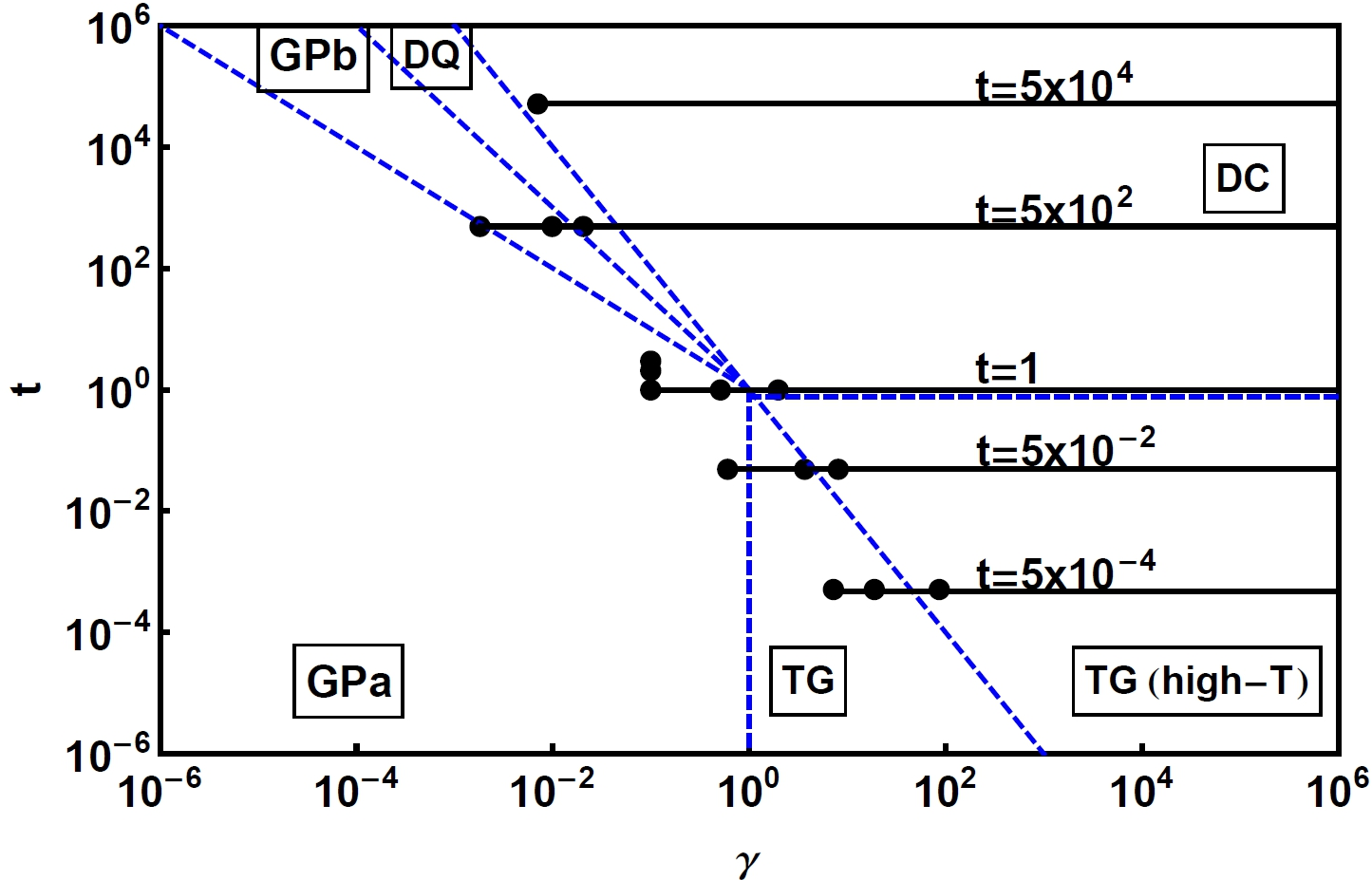 (Color online) Diagram of the different regimes of the fully polarized uniform 2CBG (Lieb-Liniger model) in the