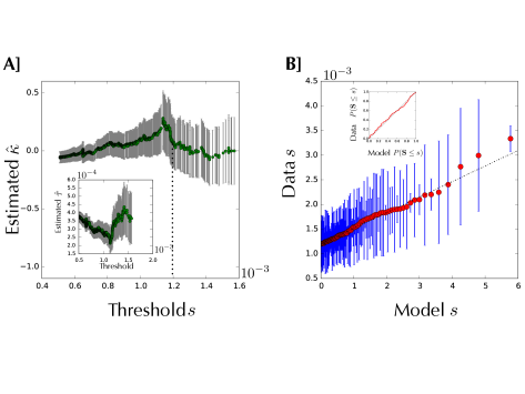 EVT analysis for the selection of the F3 library against the PVP target (data shown in Figure 3D). A fit of the general model gives