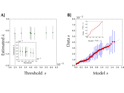 EVT analysis for the selection of the CH1 library against the DNA target (data shown in Figure 3C). A fit of the general model gives