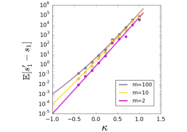 Scaling of the best binder with the library size – To estimate the gain that sampling
