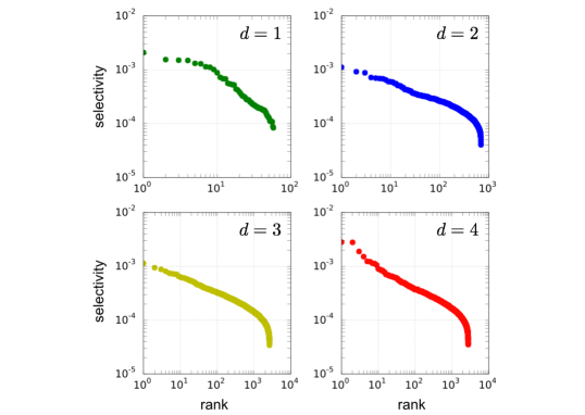 Stability of the shape parameter